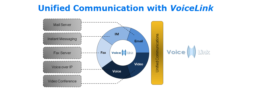 advantages of voicelink over traditional pbx system: