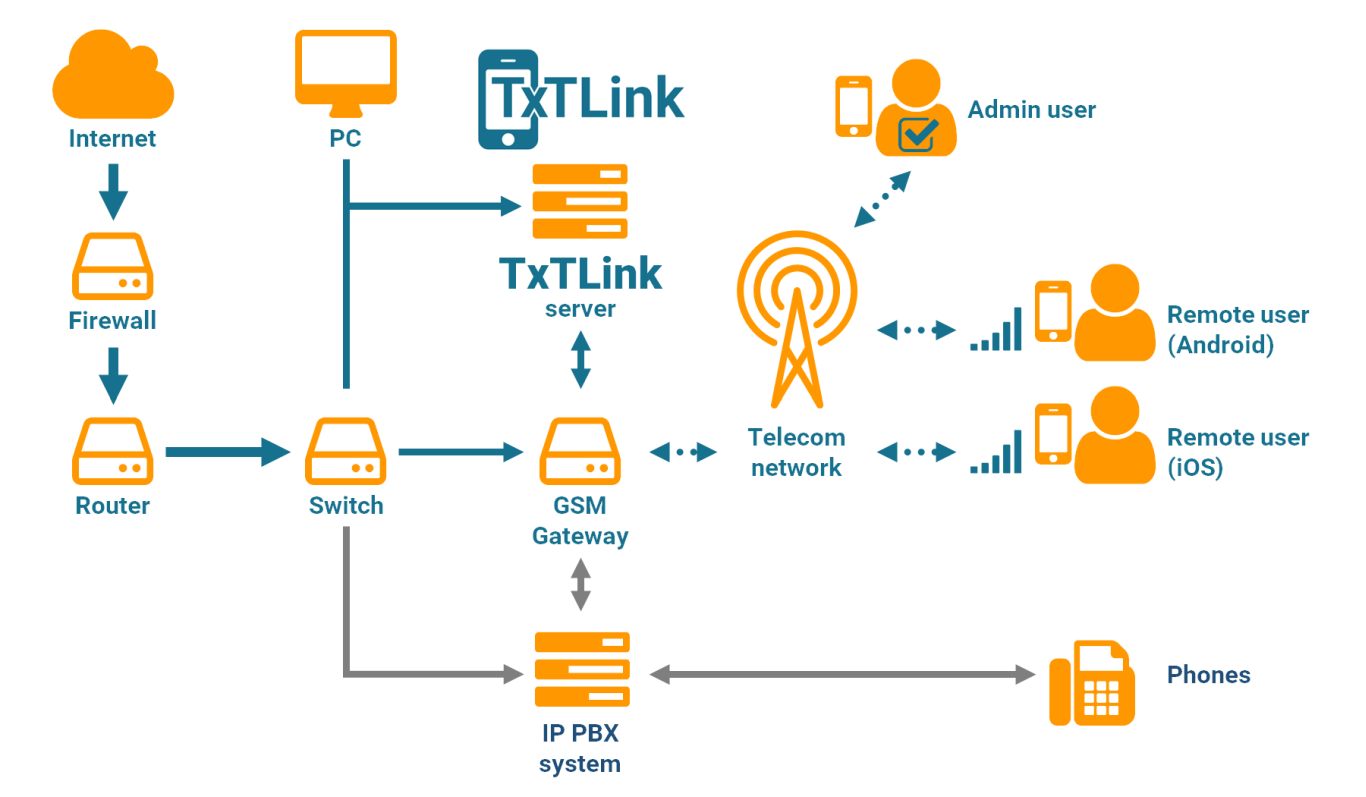 TxTLink functional diagram